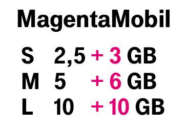 Bis zu 10 GB Extra-Datenvolumen für MagentaMobil und Family Card Tarife