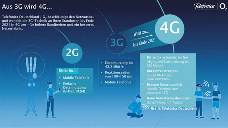Telefónica schaltet 3G-Netz schon Ende 2021 ab